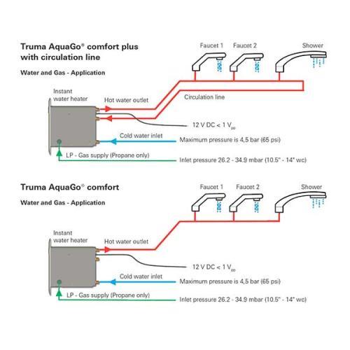Truma AquaGo comfort plus circulation line example